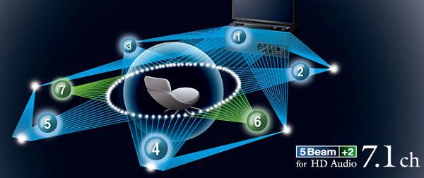 yamaha-ysp3300-sound-bar-diagram3